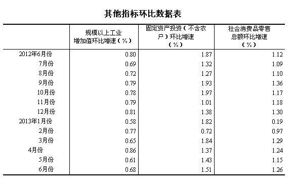 gdp增速_7.6米厢式货车_gdp增长7.6