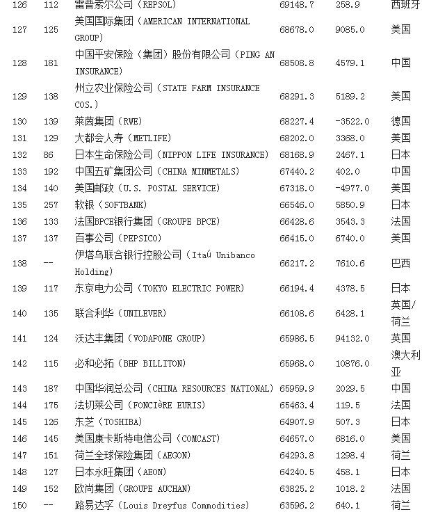 2014年财富世界500强榜单 - 帅 -