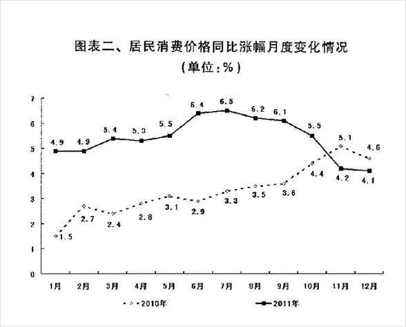 图表二、居民消费价格同比涨幅月度变化情况。 新华社发