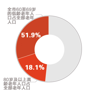 老年人口标准_浙江老龄数据公布 老年人口超千万,最年长者111岁