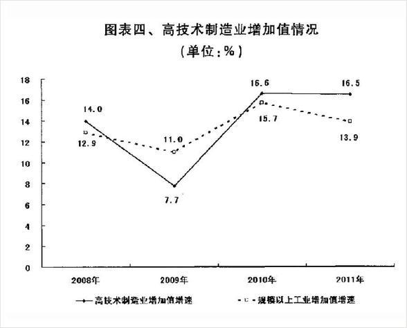 图表四、高技术制造业增加值情况。 新华社发