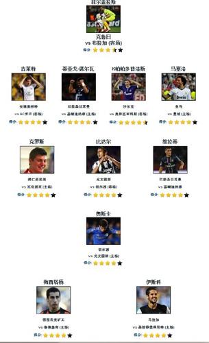"""欧冠首轮最佳阵容。图片来源:Goal.com截图src=""""http://y3.ifengimg.com/news_spider/dci_2012/09/6949a1db9edf550be1dcdc3da36e5587.jpg"""""""