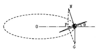 r(θ为转弯坡度) 如图5所示,向心力等于机翼升力水平方向的分量,飞机