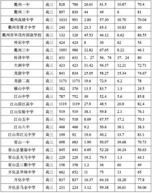 2011年浙江省女子学生a女子体质公布表北安普顿情况高中a-level排名图片