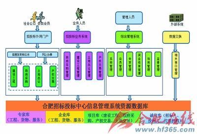 信息系统体系结构图