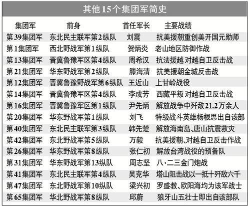 开始,中国人民解放军陆军集团军番号可以对外公开使用.解放军陆