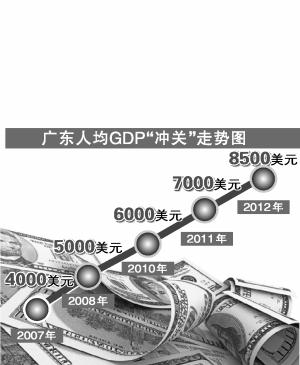 湛江经济总量人均gdp_湛江gdp(3)