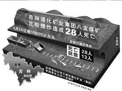 吉林煤矿瓦斯爆炸28人亡