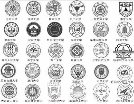 经历过大学生活的你一定记得母校的校徽是什么样。近日,有网站发布了一份《2012中国大学评价研究报告》,列出了我国大学前30强的大学和校徽。其中,形状各异的校徽引发了众多网友围观讨论。 人大像老汉浙大像阿玛尼 在众多网友的讨论中,中国人民大学和哈尔滨工业大学的校徽最为引人注意。人大的校徽中央由三个并排站立的人组成,结果遭到网友们的调侃。网友ThankDragon认为还是觉得人大的三汉推车意境最美。Widjan则调侃起了浙大的校徽:必须是浙大的阿玛尼校徽啊,fashion。而哈尔滨工业大学的大