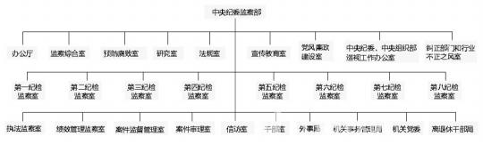 中纪委监察部首次公布内设机构和办案流程图 - 江湖如烟 - 江湖独行侠