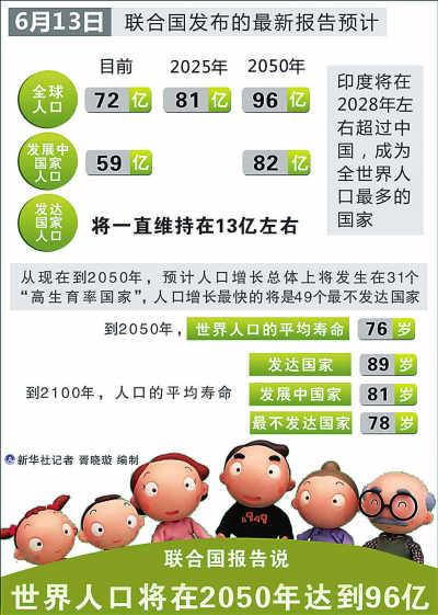 世界人口日_2012年世界人口
