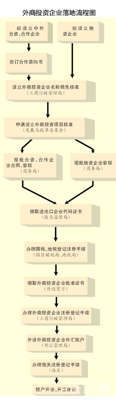 外商投资云南流程攻略