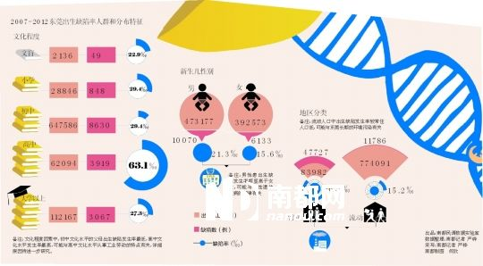 出生人口性别比_2012年出生人口数量