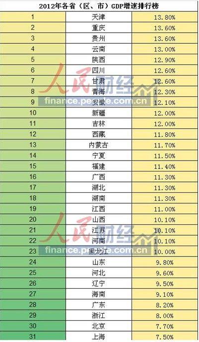 云南地州gdp排名2021_一季度各省份GDP出炉,18个地区增速跑赢全国