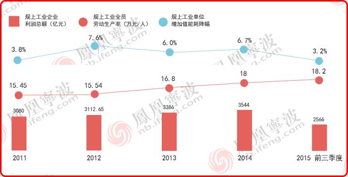 人均劳动生产率_社会劳动生产率关系图