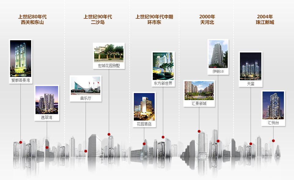 广州城市发展规划