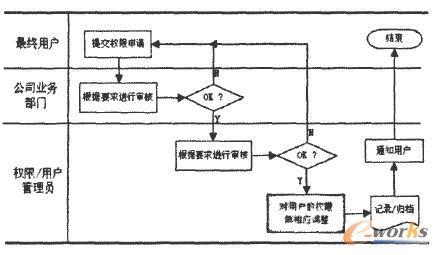 erp系统用户权限管理的设计与实现