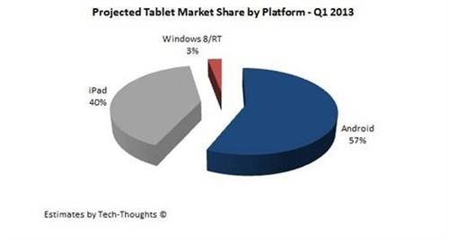 7英寸android平板销量上升