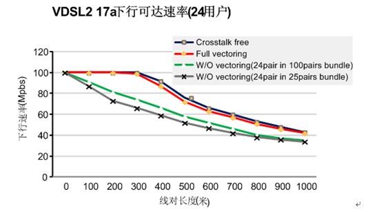 图3 vdsl2和vectoring在不同距离下的带宽曲线