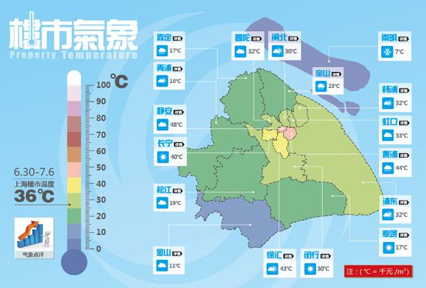 新闻| 楼市气象 一张图读懂上海房价