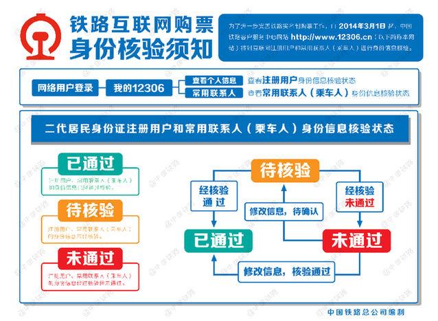 网火车票身份�_网火车票将进行身份验证_资讯频道_凤凰网