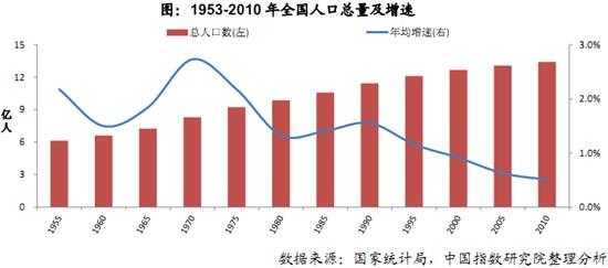 出生人口性别比_1998年出生人口数