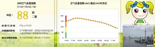 2014年1月74個城市空氣質量狀況報告_2014年2月74個城市空氣質量狀況報告_上海空氣質量報告